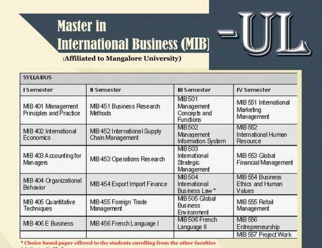 Master of Commerce - International Business